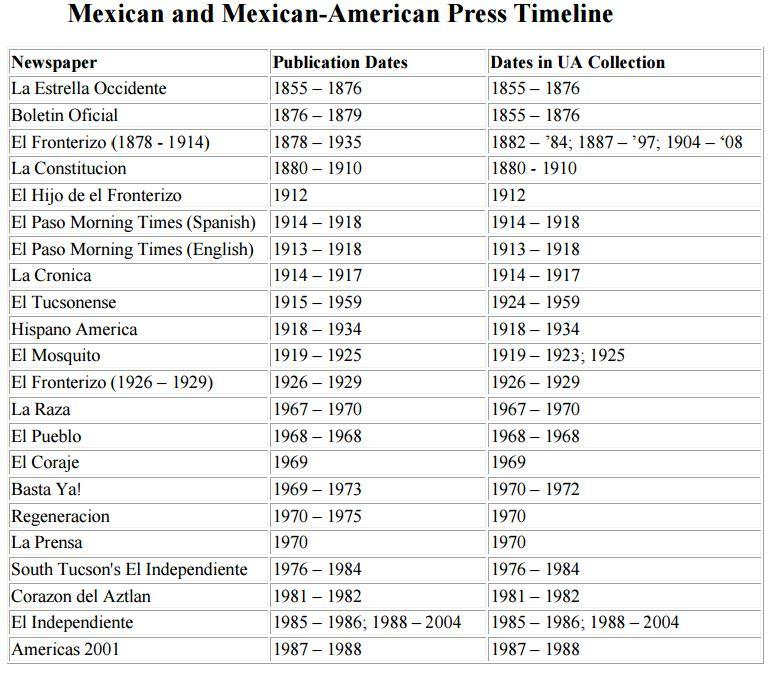 Mexican and Mexican-American Press Timeline